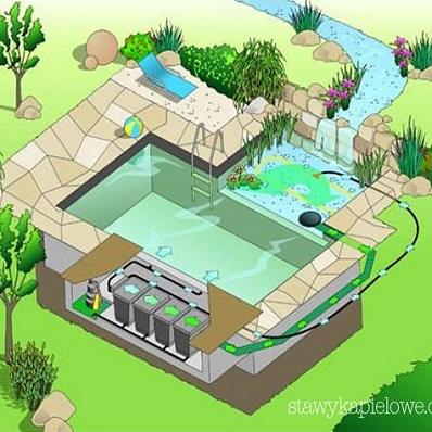 Projekt stawu kąpielowego